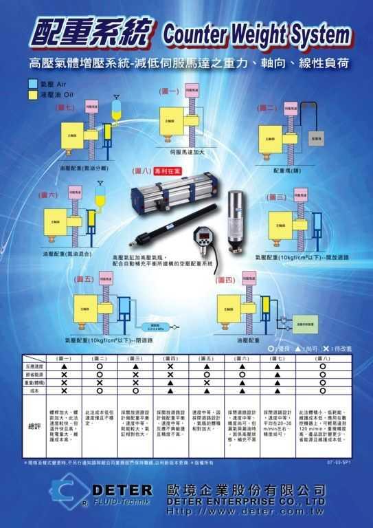台湾欧境加工中心CNC高压气体主轴配重系统