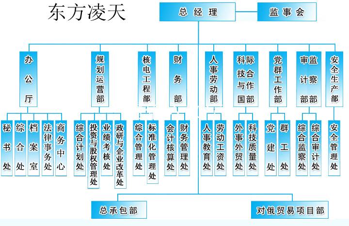 其他 集团公司组织架构图  关键词:          组织结构图,企业组织图